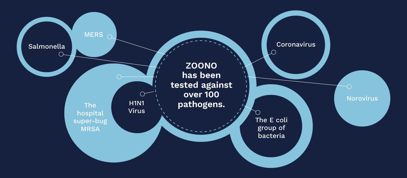 ZOONO pathogens graphic